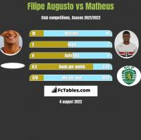 Filipe Augusto vs Matheus h2h player stats