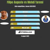 Filipe Augusto vs Mehdi Taremi h2h player stats