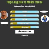 Filipe Augusto vs Mehdi Taremi h2h player stats