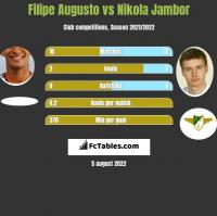 Filipe Augusto vs Nikola Jambor h2h player stats