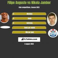 Filipe Augusto vs Nikola Jambor h2h player stats