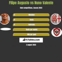 Filipe Augusto vs Nuno Valente h2h player stats