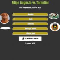 Filipe Augusto vs Tarantini h2h player stats