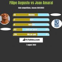 Filipe Augusto vs Joao Amaral h2h player stats