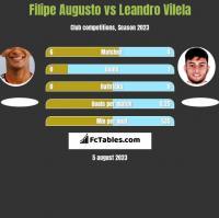 Filipe Augusto vs Leandro Vilela h2h player stats