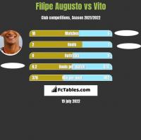 Filipe Augusto vs Vito h2h player stats