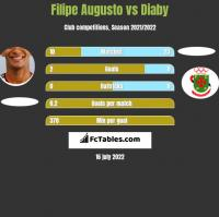 Filipe Augusto vs Diaby h2h player stats