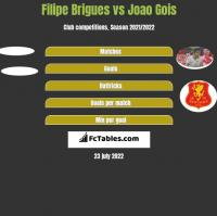 Filipe Brigues vs Joao Gois h2h player stats
