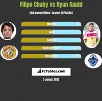 Filipe Chaby vs Ryan Gauld h2h player stats