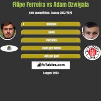 Filipe Ferreira vs Adam Dźwigała h2h player stats