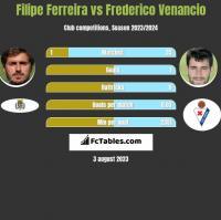 Filipe Ferreira vs Frederico Venancio h2h player stats