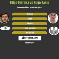 Filipe Ferreira vs Hugo Basto h2h player stats