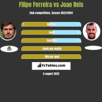 Filipe Ferreira vs Joao Reis h2h player stats