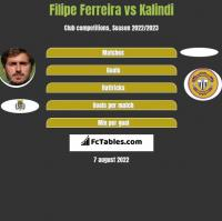Filipe Ferreira vs Kalindi h2h player stats