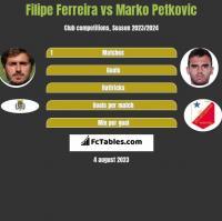 Filipe Ferreira vs Marko Petkovic h2h player stats