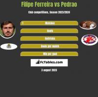 Filipe Ferreira vs Pedrao h2h player stats