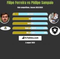 Filipe Ferreira vs Philipe Sampaio h2h player stats