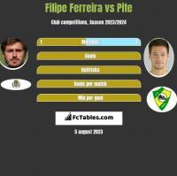 Filipe Ferreira vs Pite h2h player stats