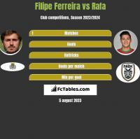 Filipe Ferreira vs Rafa h2h player stats