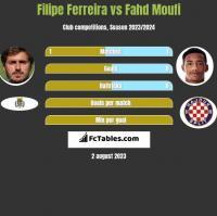 Filipe Ferreira vs Fahd Moufi h2h player stats