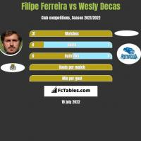 Filipe Ferreira vs Wesly Decas h2h player stats