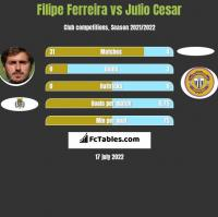 Filipe Ferreira vs Julio Cesar h2h player stats