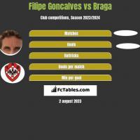 Filipe Goncalves vs Braga h2h player stats