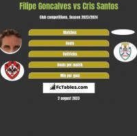 Filipe Goncalves vs Cris Santos h2h player stats