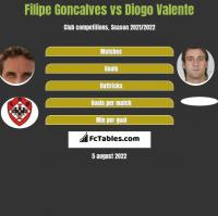 Filipe Goncalves vs Diogo Valente h2h player stats