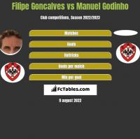 Filipe Goncalves vs Manuel Godinho h2h player stats