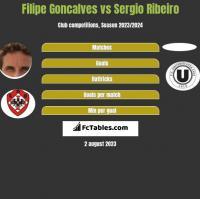 Filipe Goncalves vs Sergio Ribeiro h2h player stats