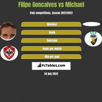 Filipe Goncalves vs Michael h2h player stats