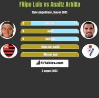 Filipe Luis vs Anaitz Arbilla h2h player stats