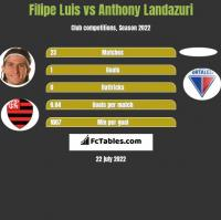 Filipe Luis vs Anthony Landazuri h2h player stats