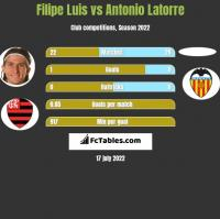 Filipe Luis vs Antonio Latorre h2h player stats