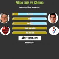 Filipe Luis vs Chema h2h player stats
