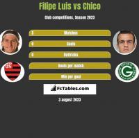 Filipe Luis vs Chico h2h player stats