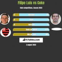 Filipe Luis vs Coke h2h player stats