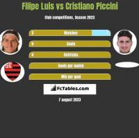 Filipe Luis vs Cristiano Piccini h2h player stats