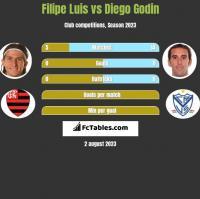 Filipe Luis vs Diego Godin h2h player stats
