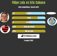 Filipe Luis vs Eric Cabaco h2h player stats