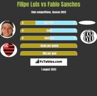 Filipe Luis vs Fabio Sanches h2h player stats