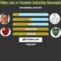 Filipe Luis vs Facundo Sebastian Roncaglia h2h player stats