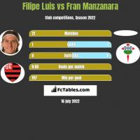 Filipe Luis vs Fran Manzanara h2h player stats