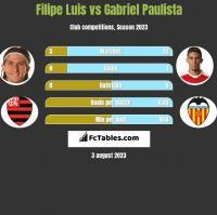 Filipe Luis vs Gabriel Paulista h2h player stats