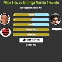 Filipe Luis vs Gonzaga Marcio Azevedo h2h player stats