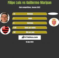 Filipe Luis vs Guillermo Maripan h2h player stats
