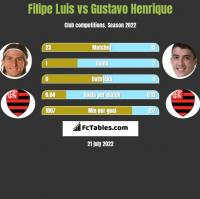 Filipe Luis vs Gustavo Henrique h2h player stats