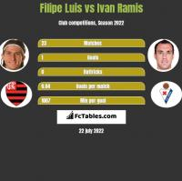 Filipe Luis vs Ivan Ramis h2h player stats
