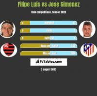 Filipe Luis vs Jose Gimenez h2h player stats